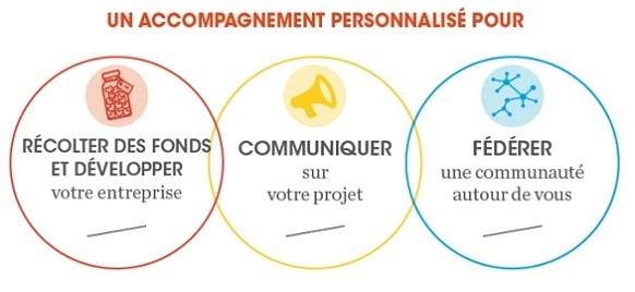 Visuel Financement participatif